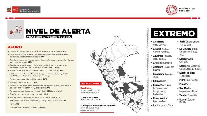 Riesgo extremo en Lima y Callao: qué significa, nuevas restricciones y  cuándo empiezan - AS Perú